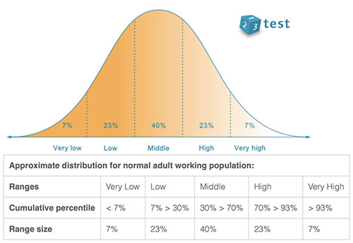 Personality Tests curve